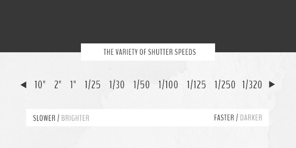 Shutter Speed chart by Of Trees and Hues